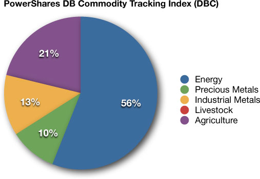 DBC commodity ETF portfolio allocation
