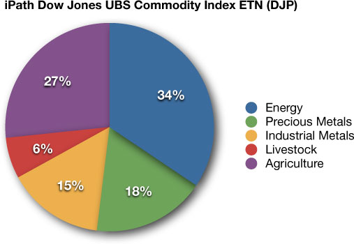 DJP commodity ETF portfolio allocation