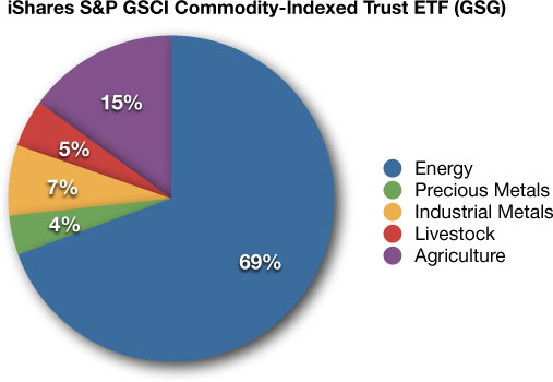 GSG commodity ETF portfolio allocation