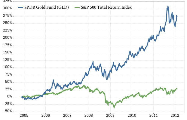 SPDR gold ETF vs S&P 500
