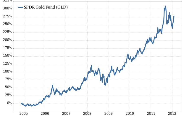 SPDR gold ETF