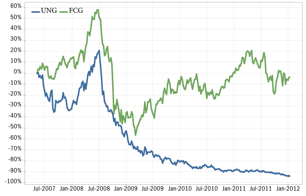 UNG natural gas ETF vs FCG