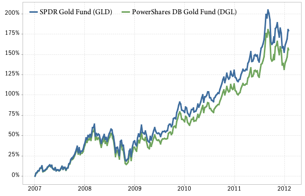 gold ETF comparison: GLD vs DGL