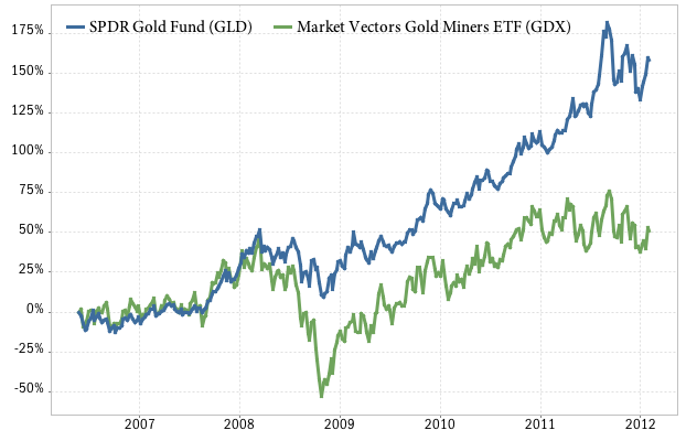 gold ETF comparison: GLD vs GDX