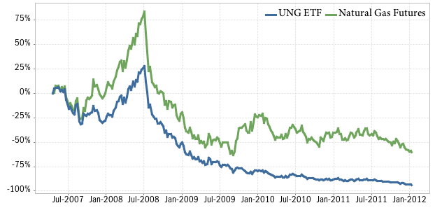 natural gas prices vs UNG ETF