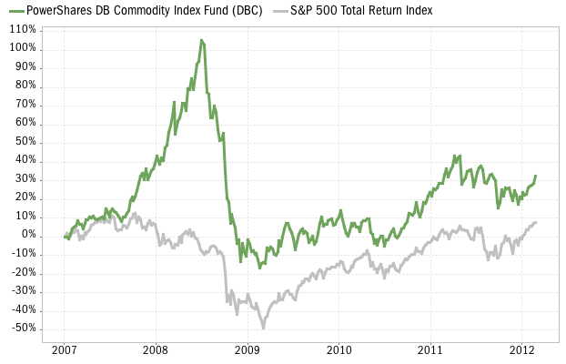 DBC commodity ETF performance vs S&P 500 Index