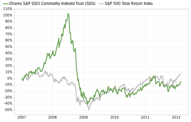 GSG commodity ETF performance vs S&P 500 Index
